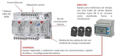 Kit de medida y control